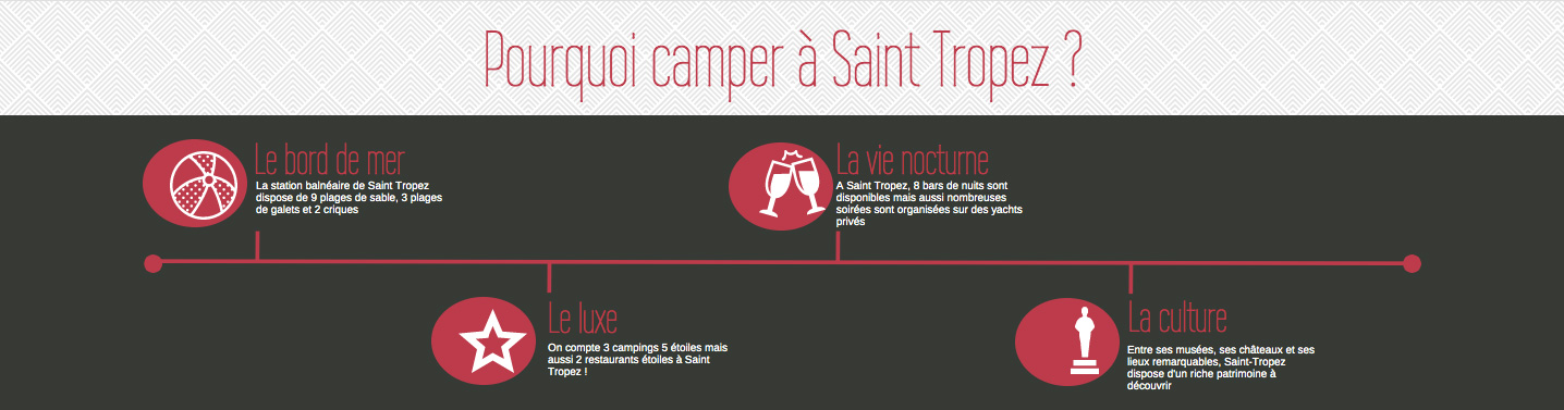 camping st tropez infographie